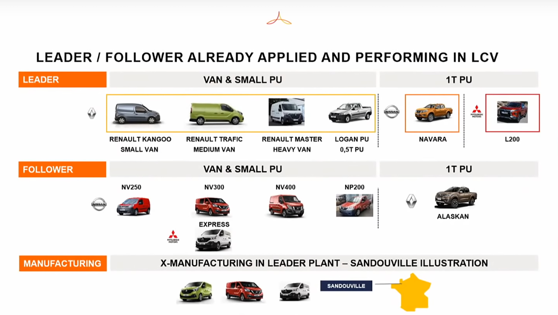 Alliance Renault Nissan Mitsubishi - 2020 -  leader/follower - Light Commercial Vehicles