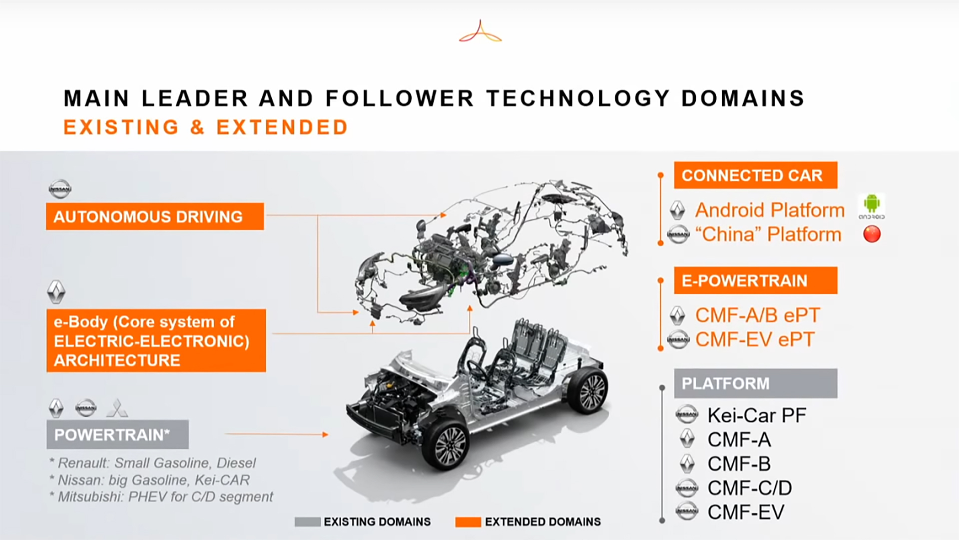 Alliance Renault Nissan Mitsubishi - 2020 - Alliance new cooperation business model - technology domains
