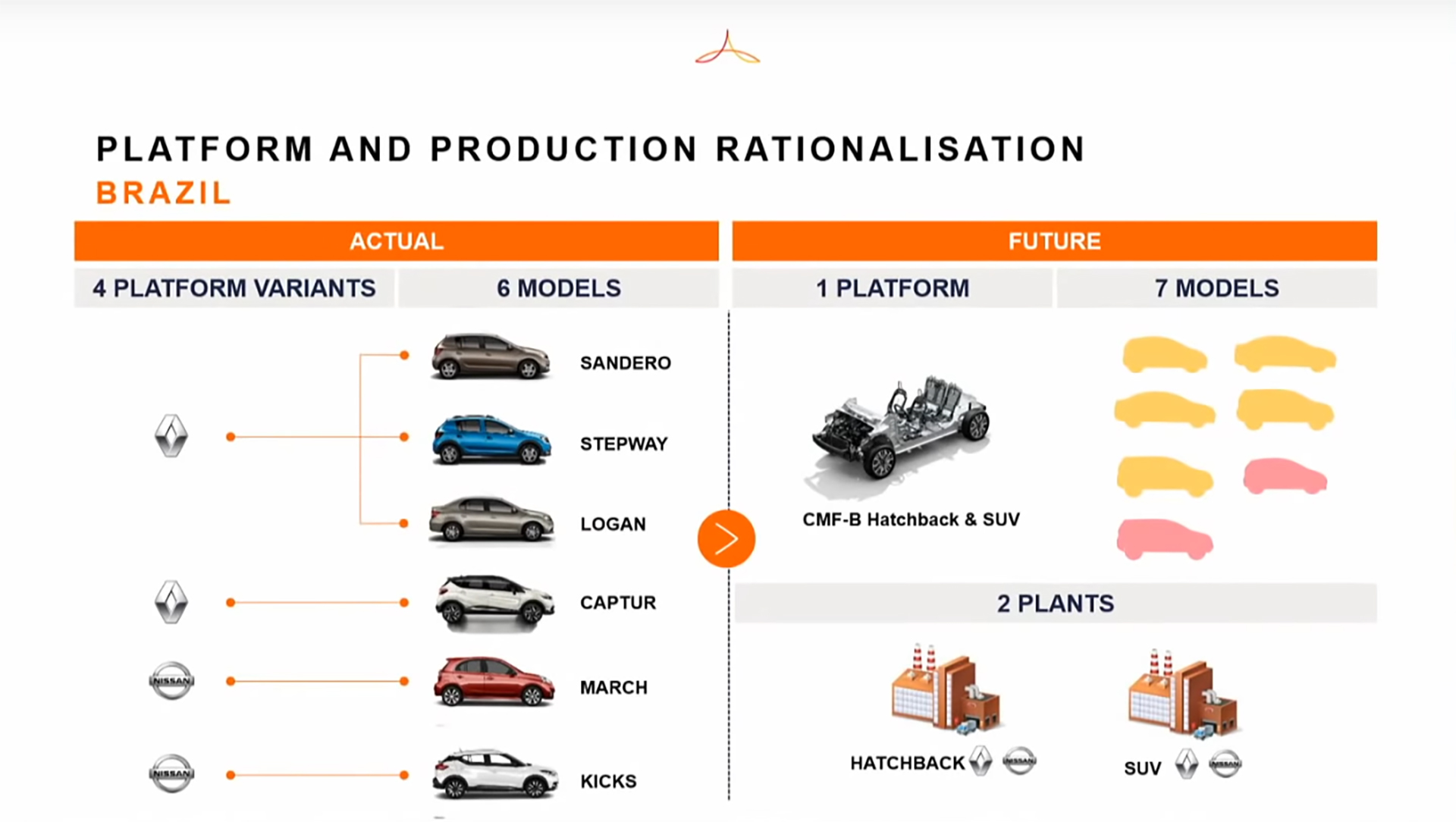 Alliance Renault Nissan Mitsubishi - 2020 - Alliance new cooperation business model - Brazil production