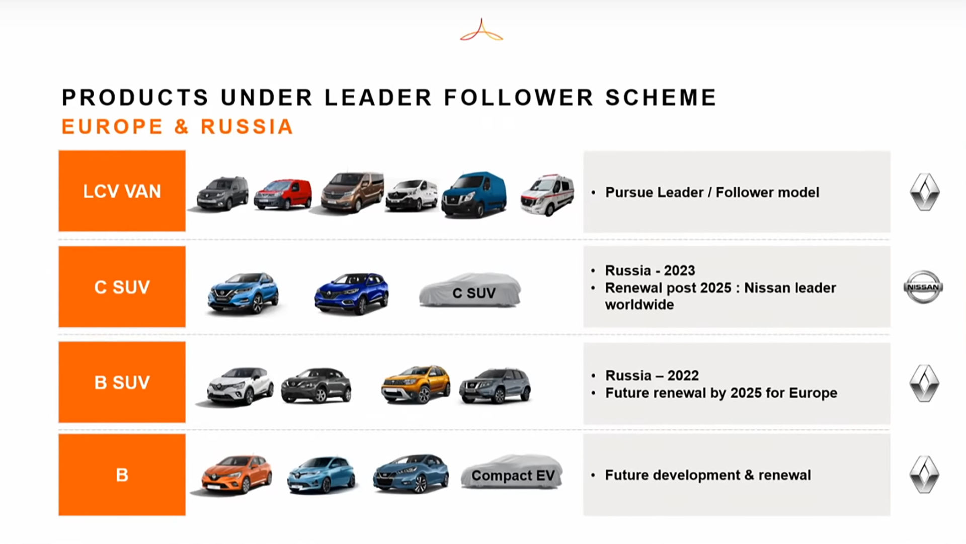 Alliance Renault Nissan Mitsubishi - 2020 - Alliance new cooperation business model - products - Europe - Russia