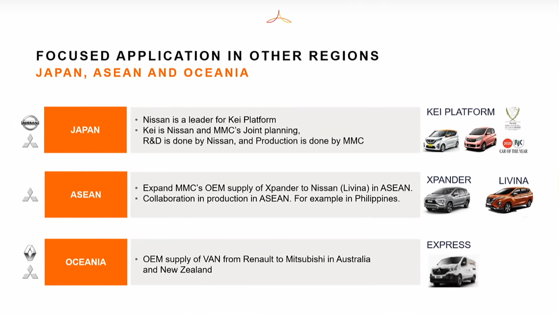 Alliance Renault Nissan Mitsubishi - 2020 - Alliance new cooperation business model - products - Japan - ASEAN - OCEANIA